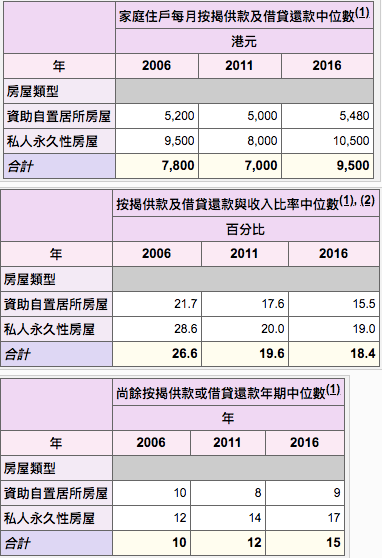 香港人收入與按揭供款 - 2016中期人口統計