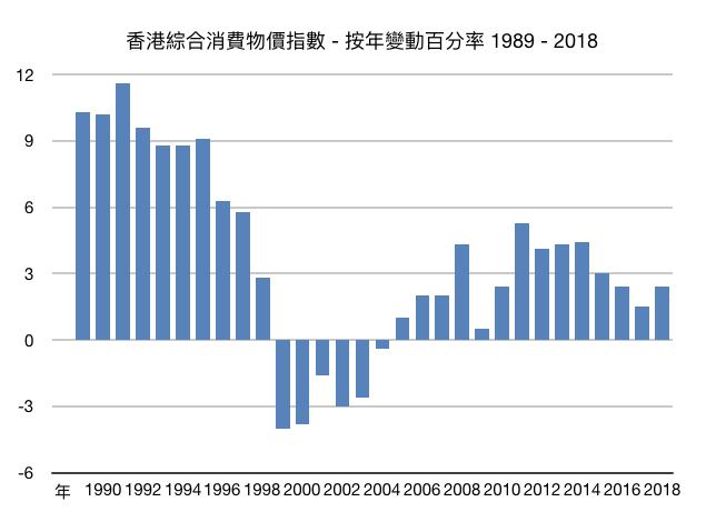 香港30年通脹率走勢