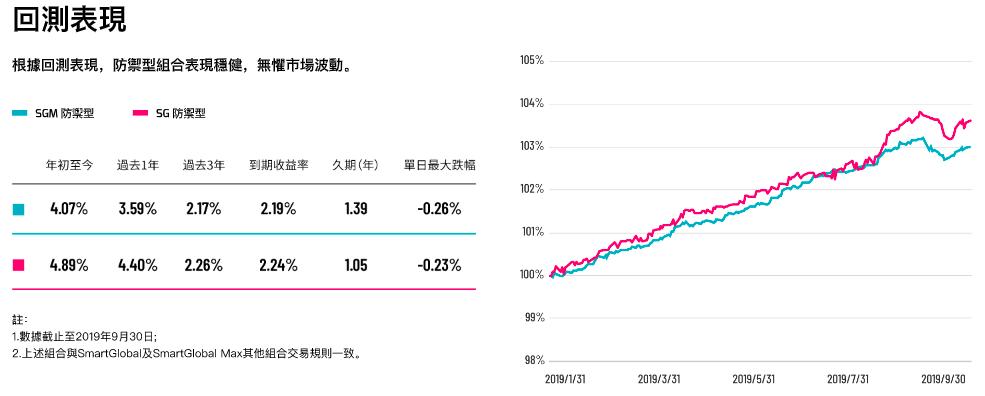 AQUMON全債防禦型組合回測投資表現