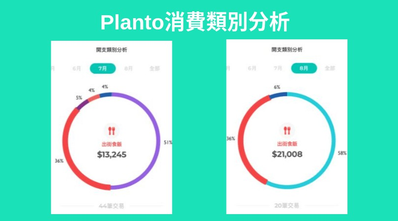 Planto理財app消費分析介面