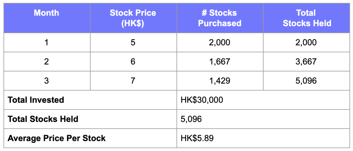 Monthly Stock Investment Plan Example